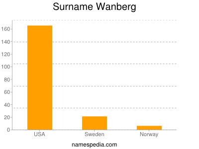Surname Wanberg