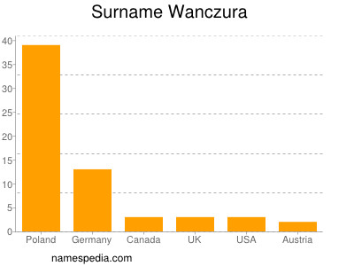 Surname Wanczura