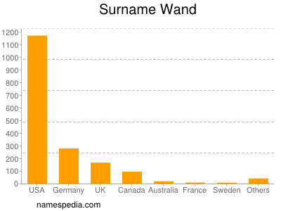 Surname Wand