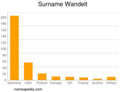 Surname Wandelt