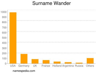 Surname Wander