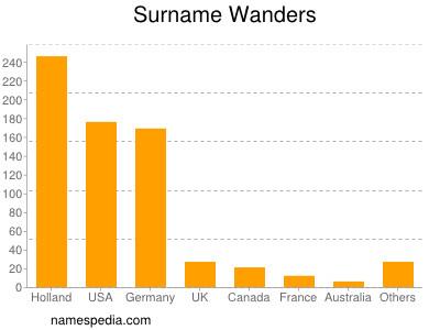 Surname Wanders