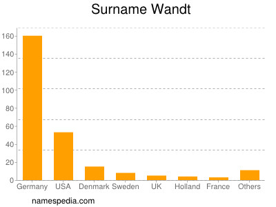 Surname Wandt