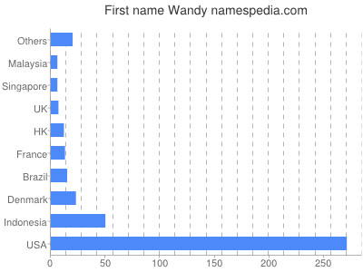 Given name Wandy