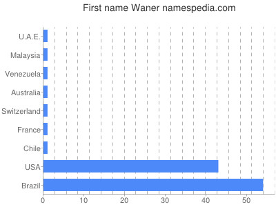 Given name Waner
