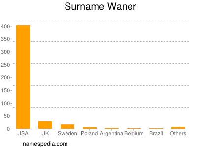 Surname Waner