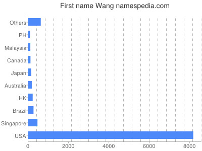 Given name Wang