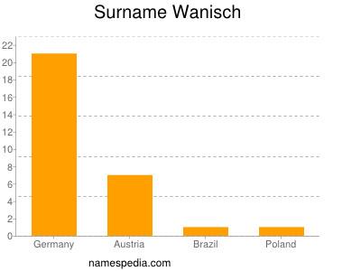 Surname Wanisch