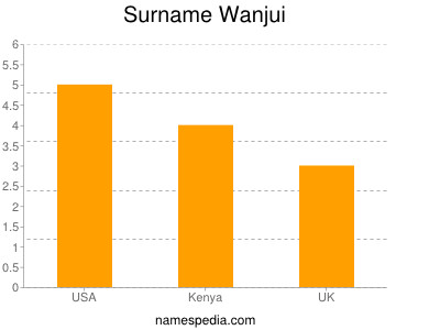 Surname Wanjui
