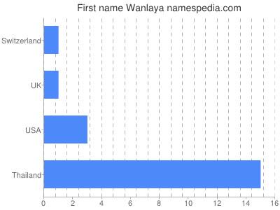 Given name Wanlaya