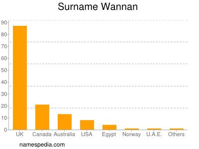Surname Wannan
