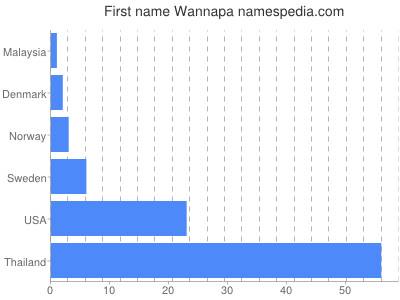 Given name Wannapa