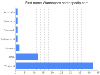 Given name Wannaporn