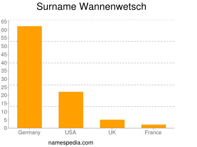 Surname Wannenwetsch