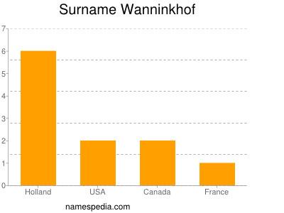 Surname Wanninkhof