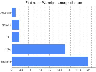 Given name Wannipa