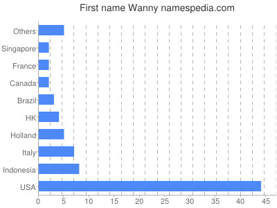 Given name Wanny