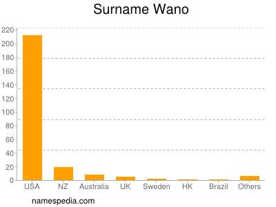 Surname Wano