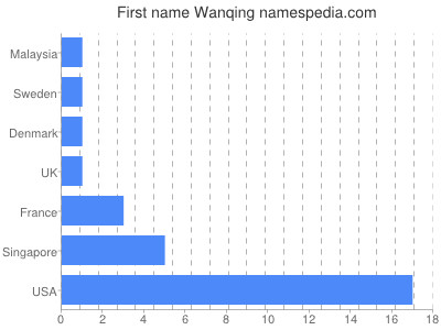 Given name Wanqing