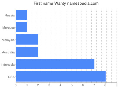 Given name Wanty