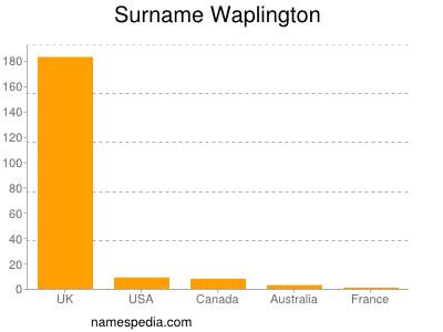 Surname Waplington