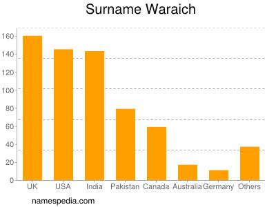 Surname Waraich