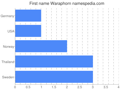 Vornamen Waraphorn