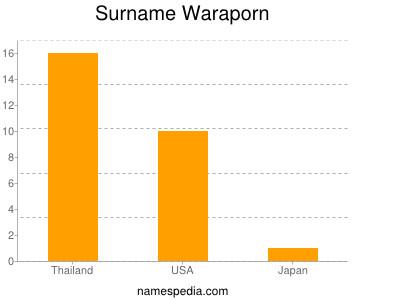 nom Waraporn