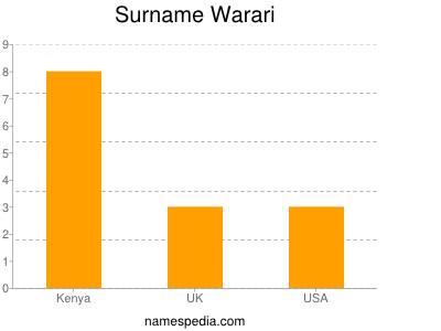 Surname Warari