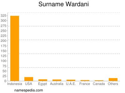 Surname Wardani