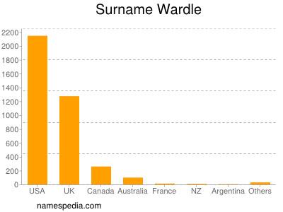 Surname Wardle