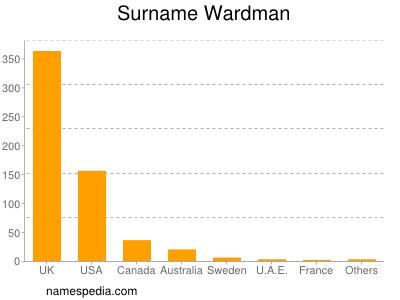 Surname Wardman