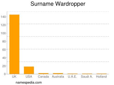 Surname Wardropper