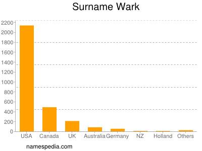 Surname Wark