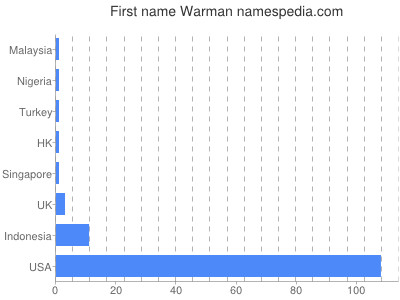 Given name Warman