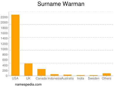 Surname Warman