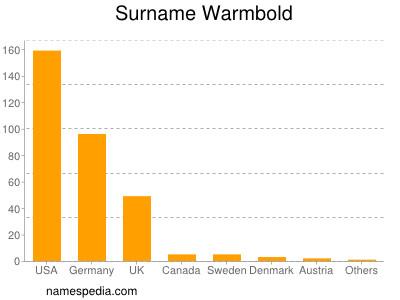 Surname Warmbold