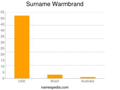 Surname Warmbrand