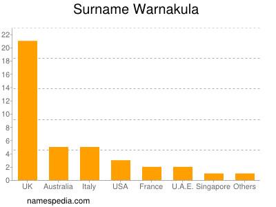 Surname Warnakula