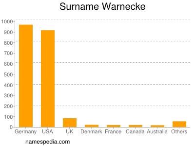 Surname Warnecke