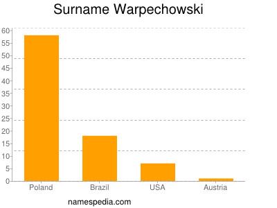 Surname Warpechowski