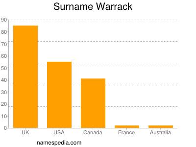 Surname Warrack