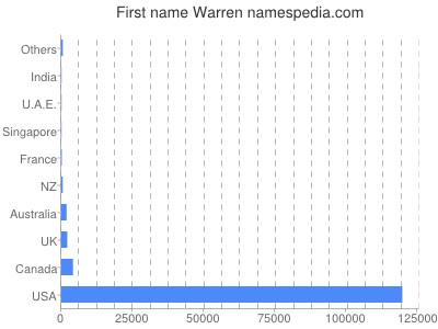 Given name Warren