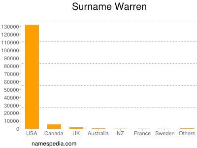 Surname Warren