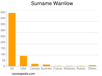 Surname Warrilow