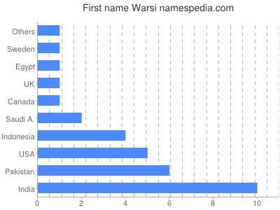 Given name Warsi