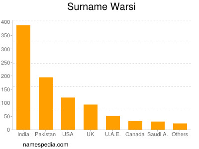 Surname Warsi