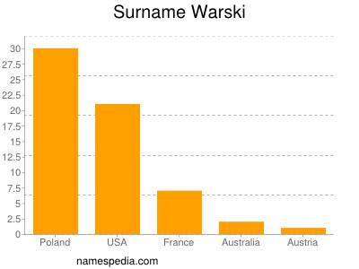 Surname Warski