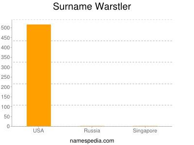 Surname Warstler