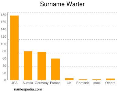 Familiennamen Warter